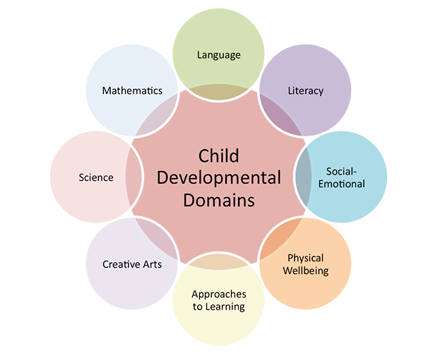 the benefits of childrens play on the development of a child and how we handle the play